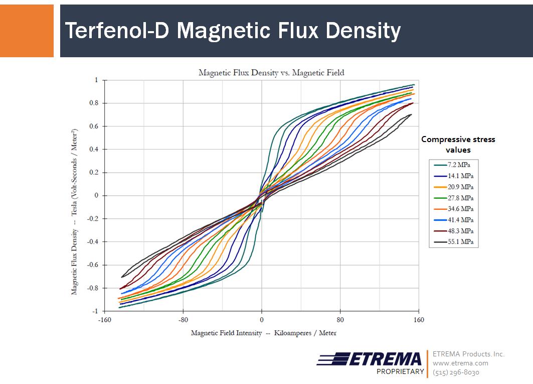 magnetic flux density - photo #10